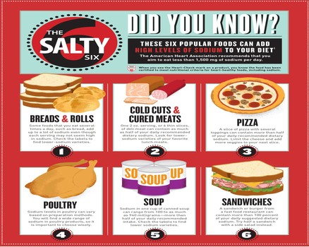 Popular Foods High In Sodium