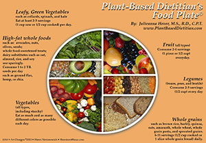 JulianaHever.PBD Food Plate