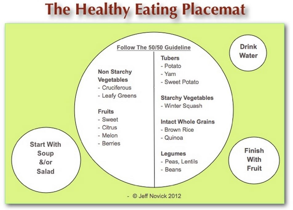 a visual guide to healthy eating