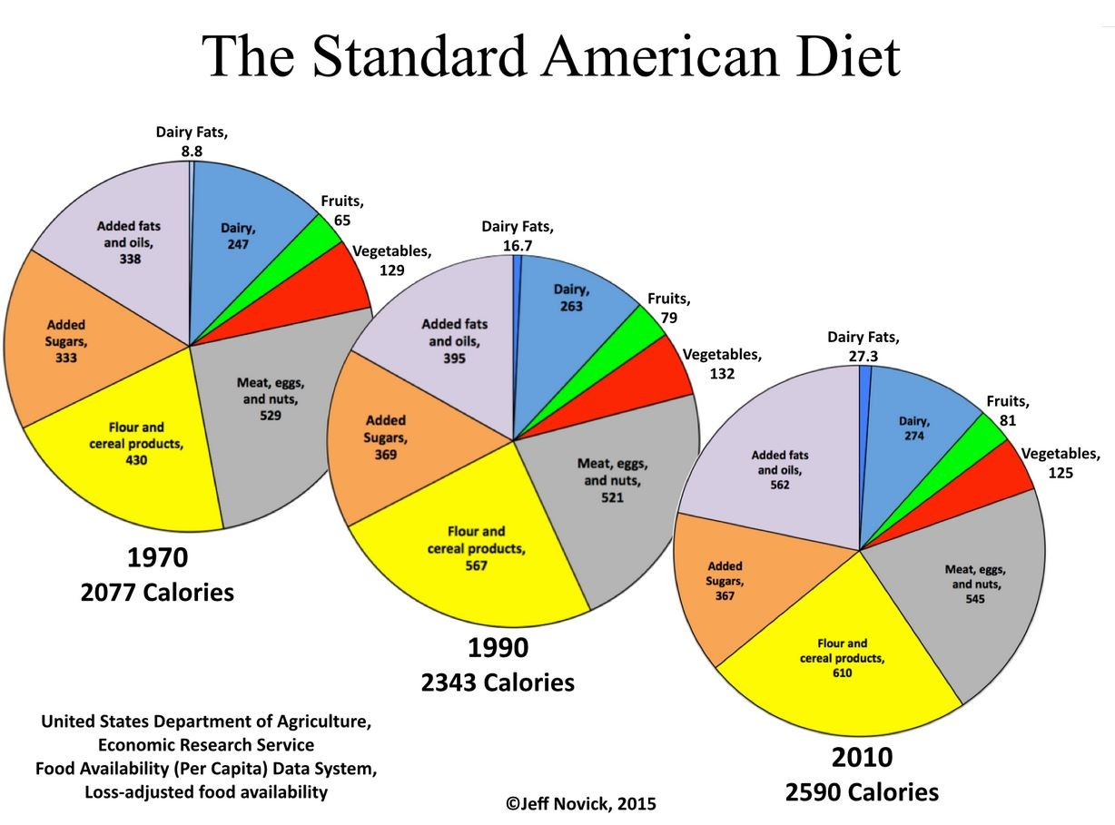 what is considered a high carb diet