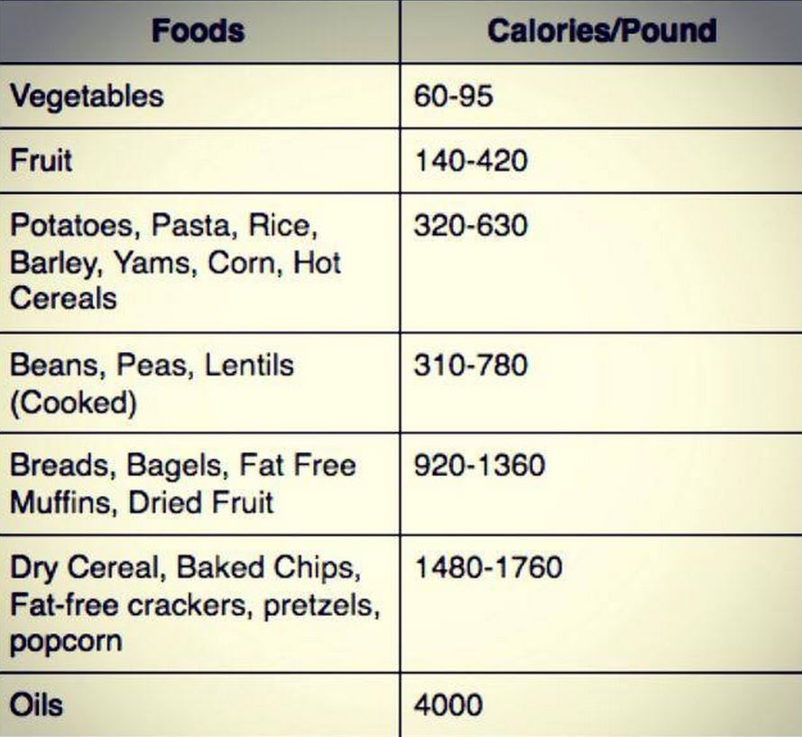 Calorie Density Key To Weight Loss