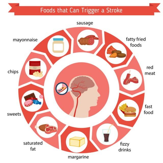 Stroke Risk Foods