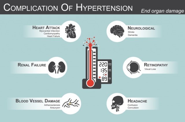Hypertension Complications Infographic
